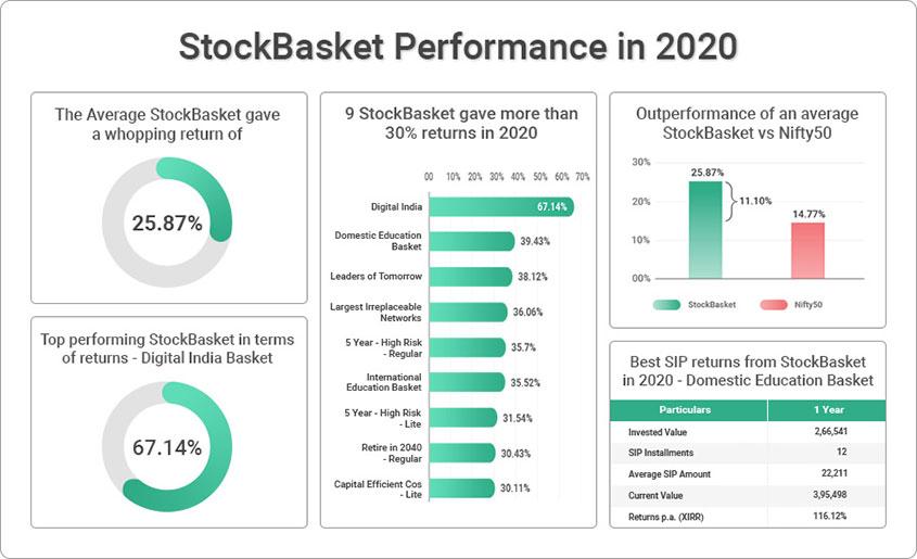 StockBasket Performance in 2020