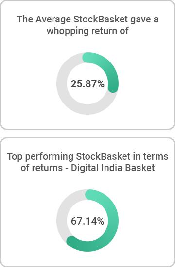 StockBasket Performance