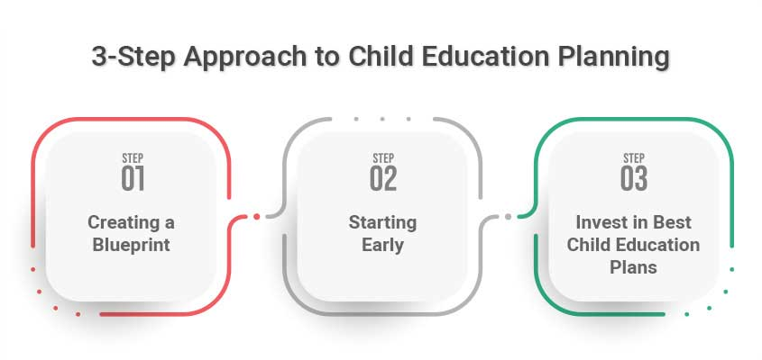 3-step approach to Child Education Planning